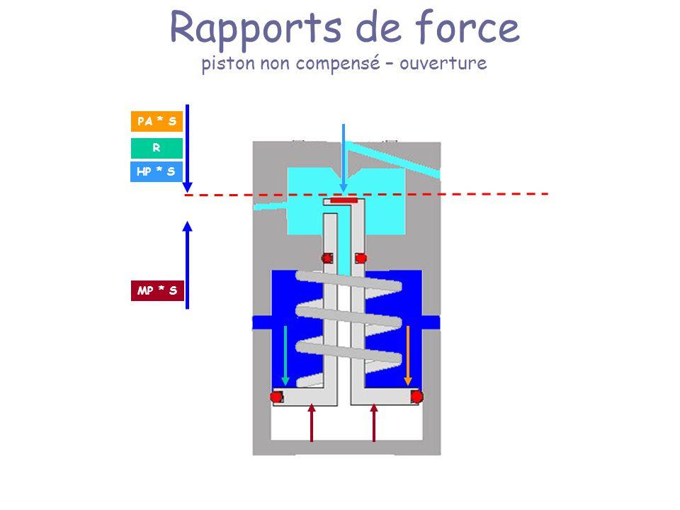 Rapports de force piston non compensé – ouverture