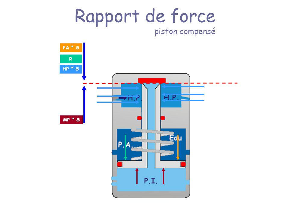 Rapport de force piston compensé