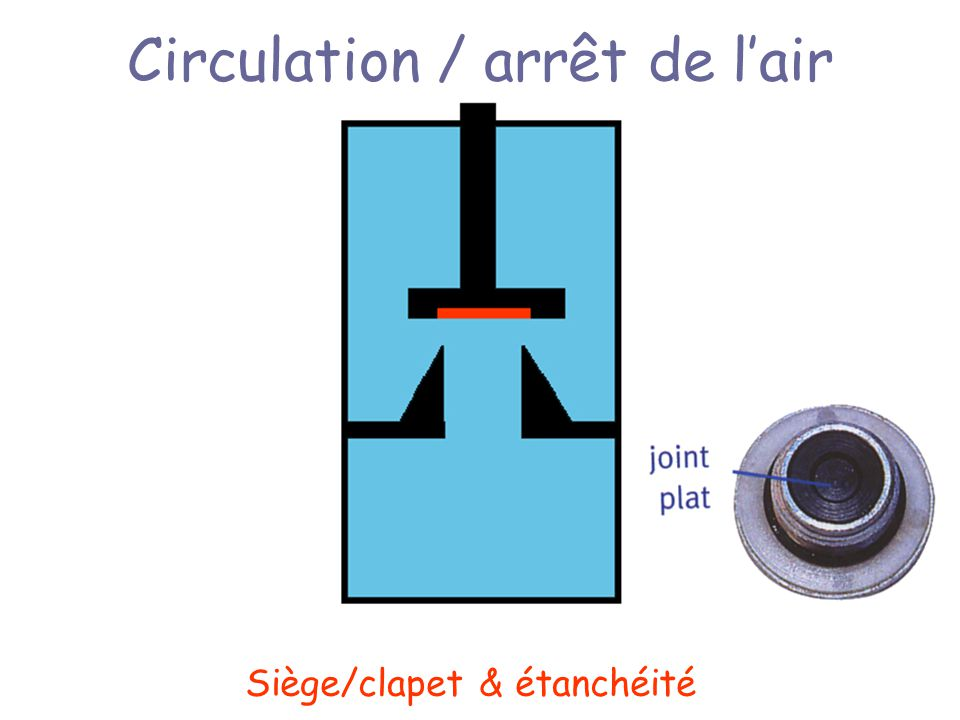 Circulation / arrêt de l'air