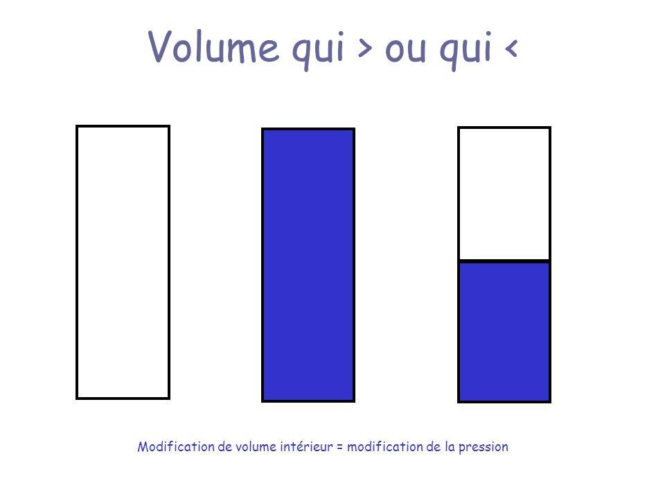 Volume qui > ou qui <