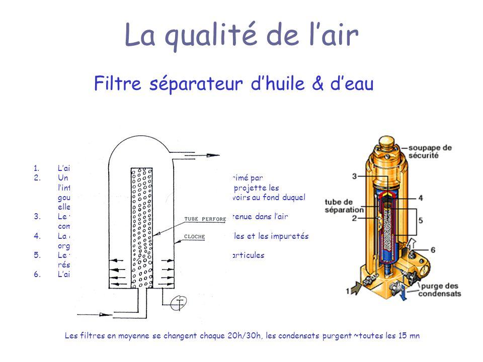 Filtre séparateur d'huile & d'eau