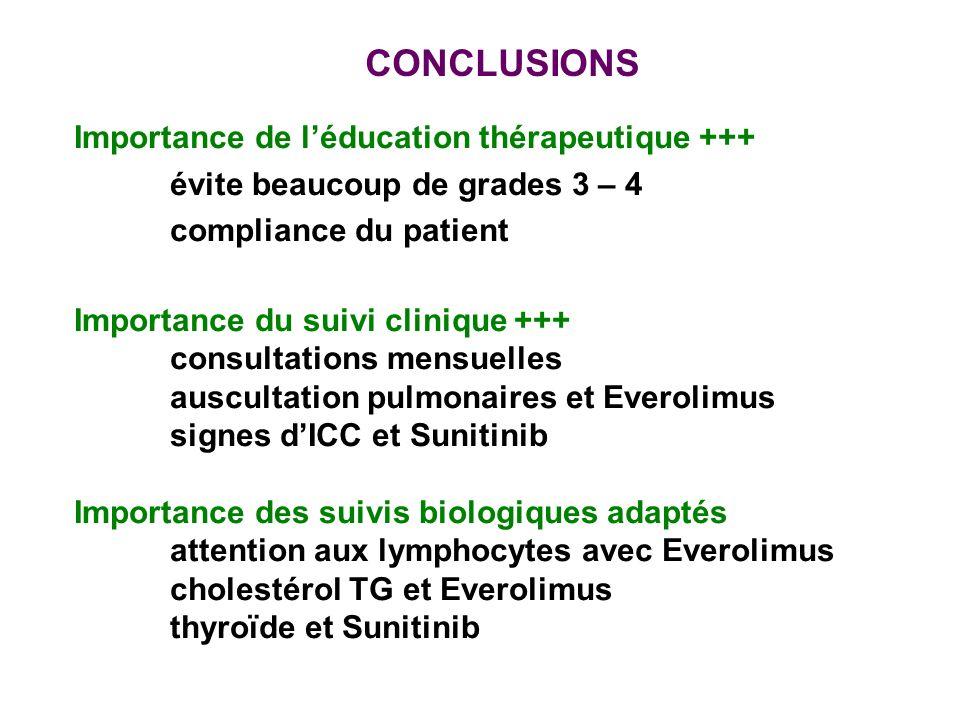 CONCLUSIONS Importance de l'éducation thérapeutique +++