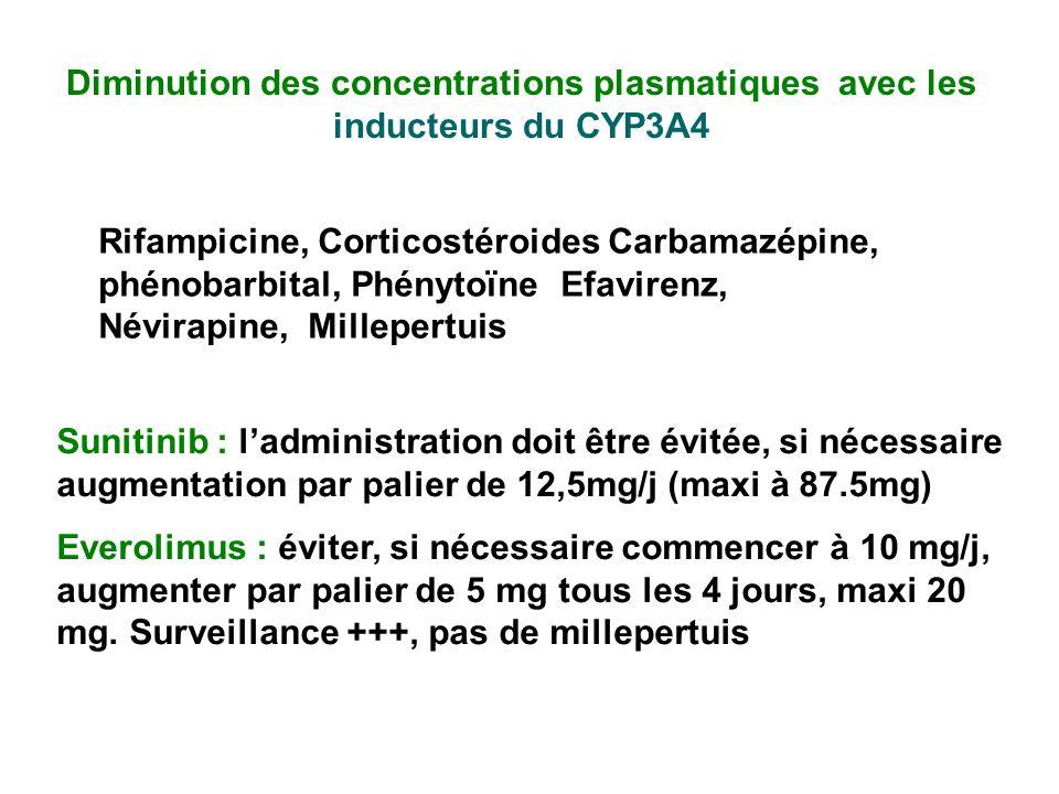Diminution des concentrations plasmatiques avec les inducteurs du CYP3A4