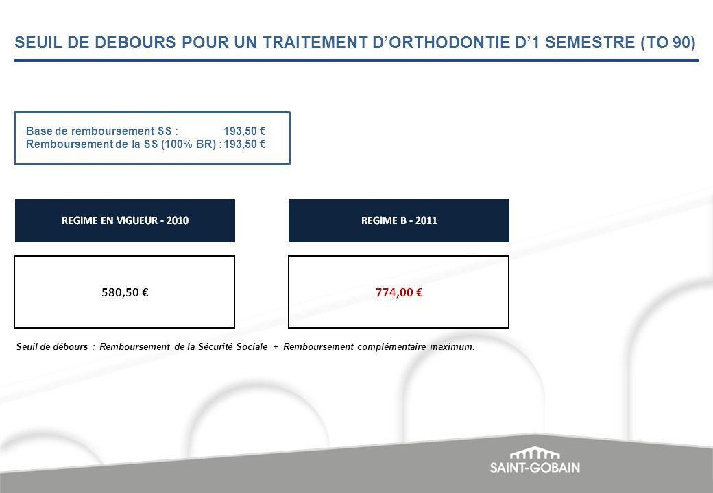SEUIL DE DEBOURS POUR UN TRAITEMENT D'ORTHODONTIE D'1 SEMESTRE (TO 90)