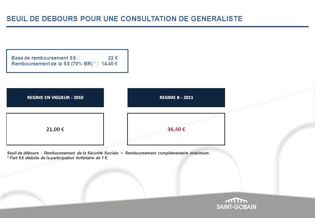 SEUIL DE DEBOURS POUR UNE CONSULTATION DE GENERALISTE