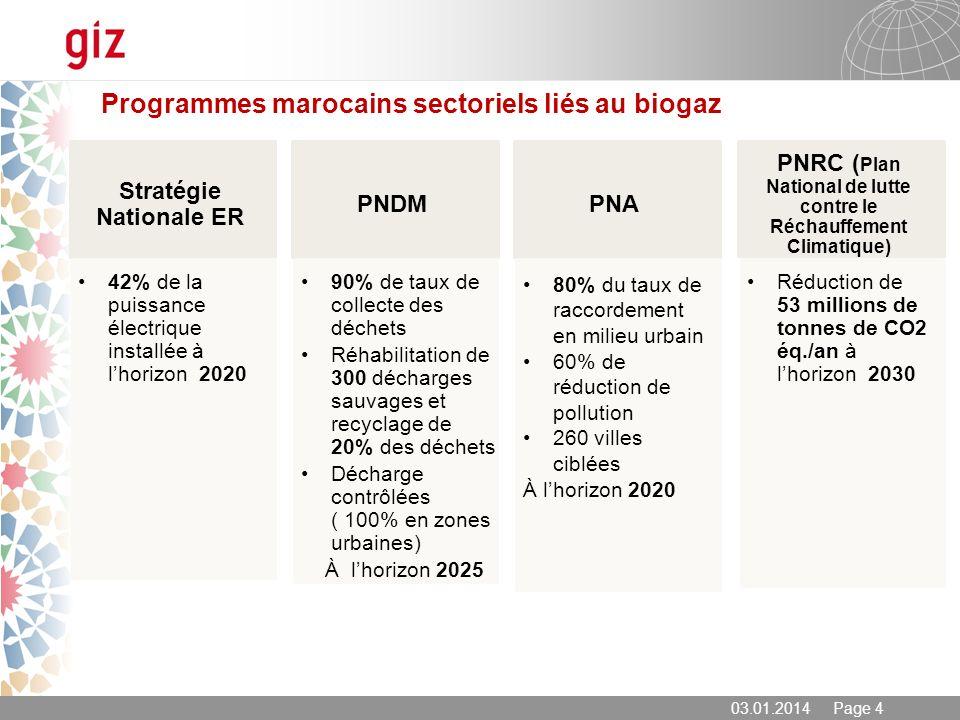 Programmes marocains sectoriels liés au biogaz