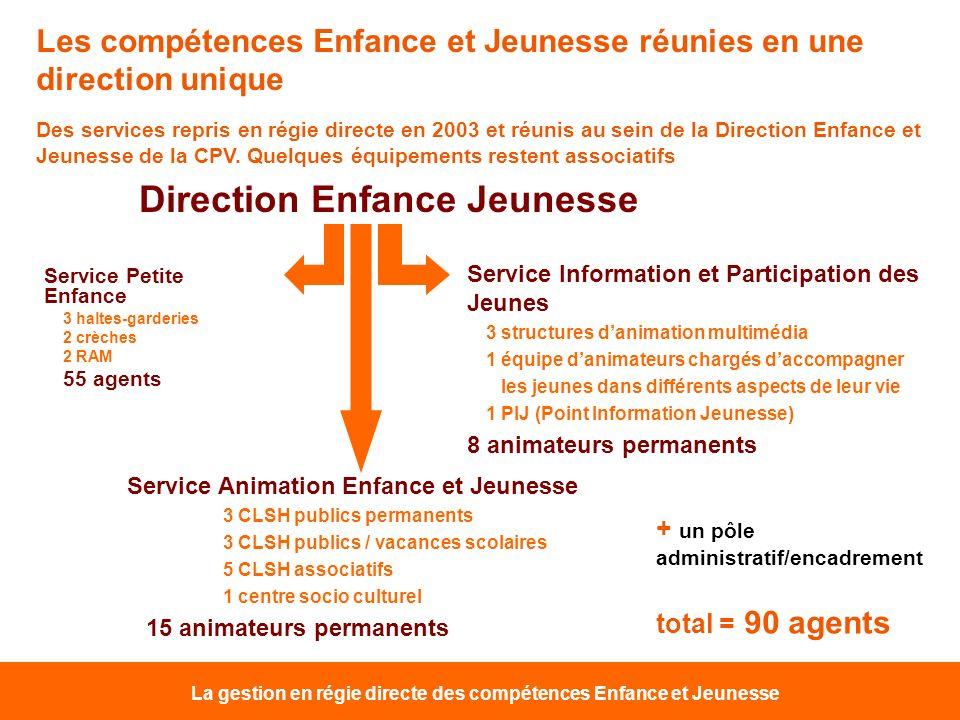 Service Petite Enfance 3 haltes-garderies 2 crèches 2 RAM 55 agents