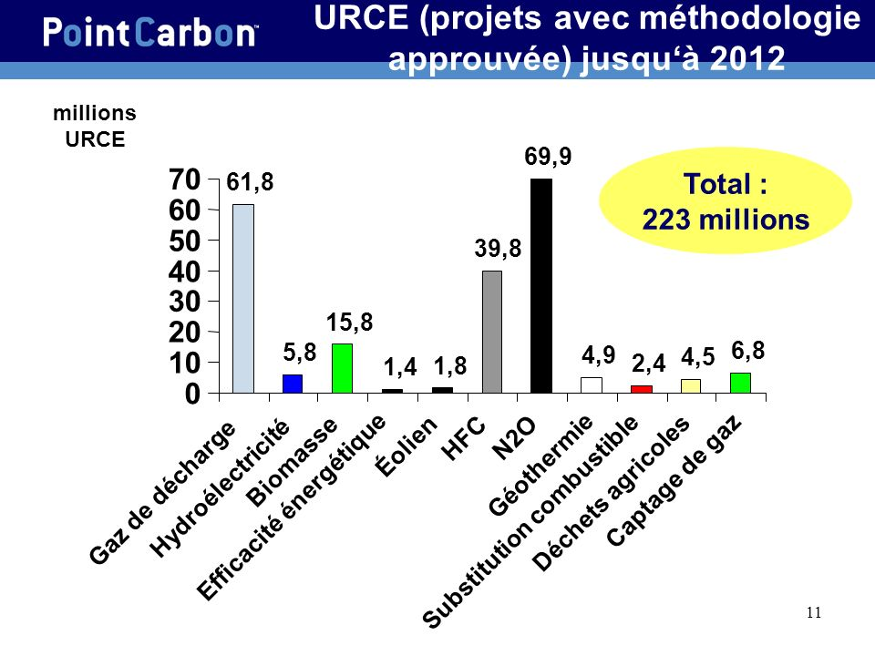 URCE (projets avec méthodologie approuvée) jusqu'à 2012
