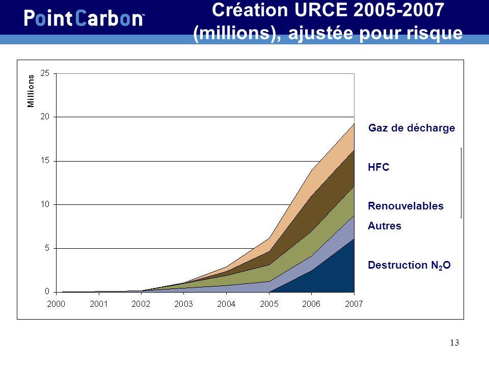 Création URCE 2005-2007 (millions), ajustée pour risque
