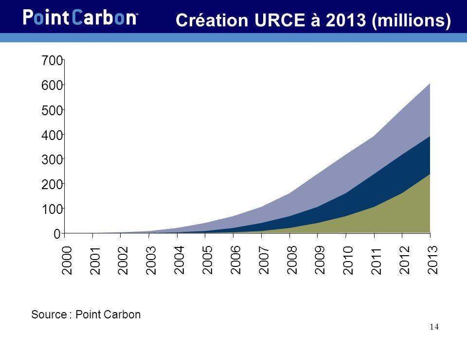 Création URCE à 2013 (millions)