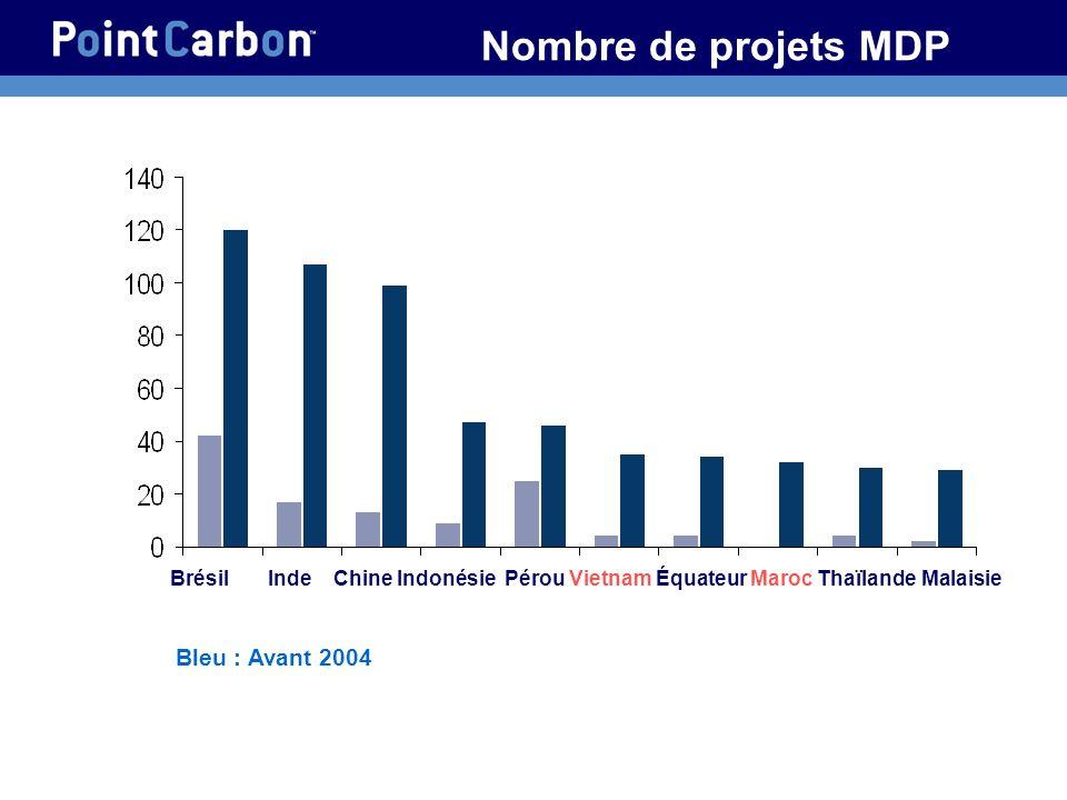 Nombre de projets MDP Bleu : Avant 2004