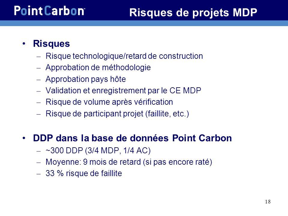 Risques de projets MDP Risques
