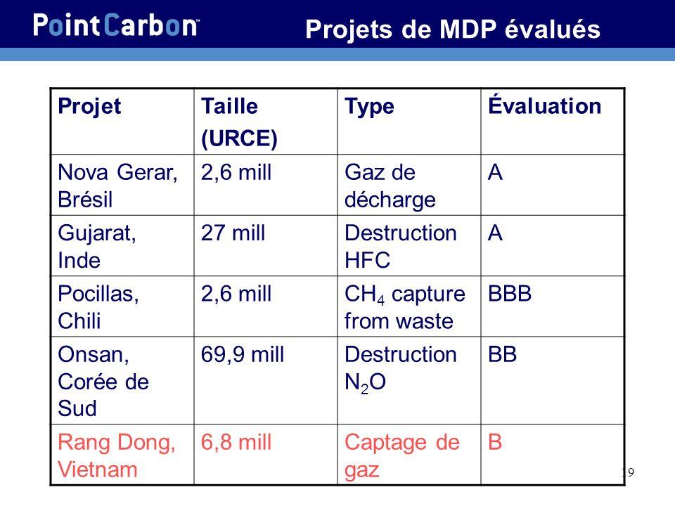 Projets de MDP évalués Projet Taille (URCE) Type Évaluation