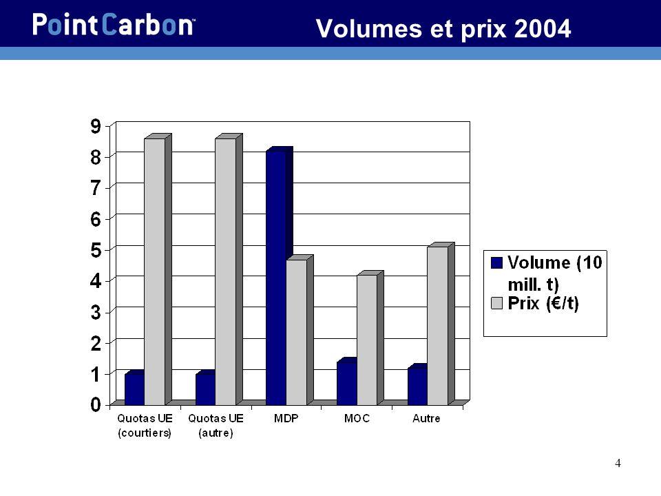 Volumes et prix 2004