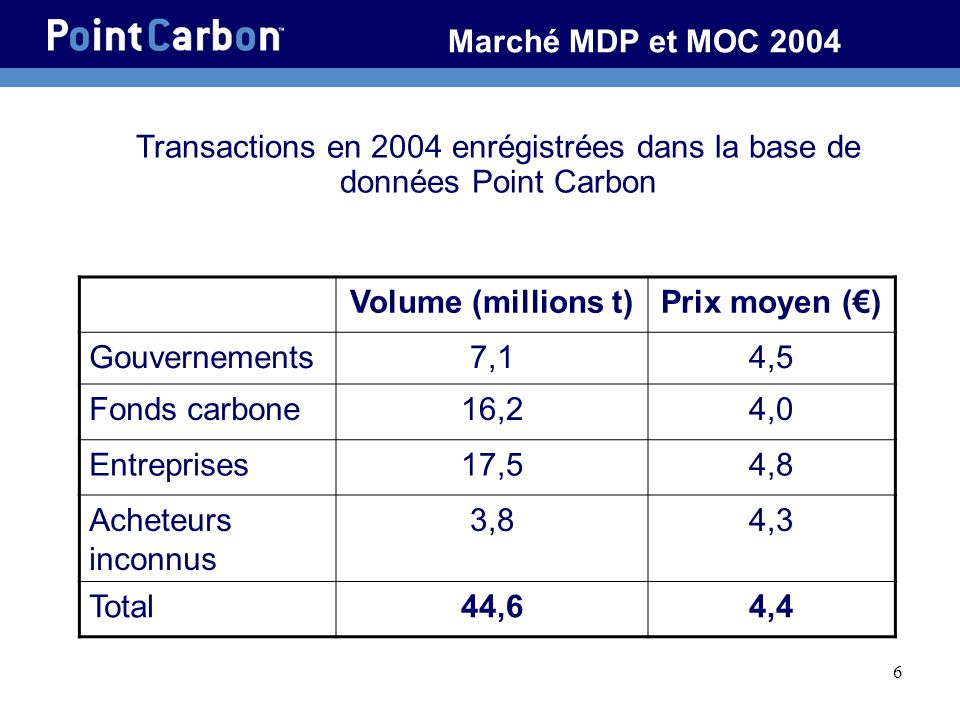 Transactions en 2004 enrégistrées dans la base de données Point Carbon