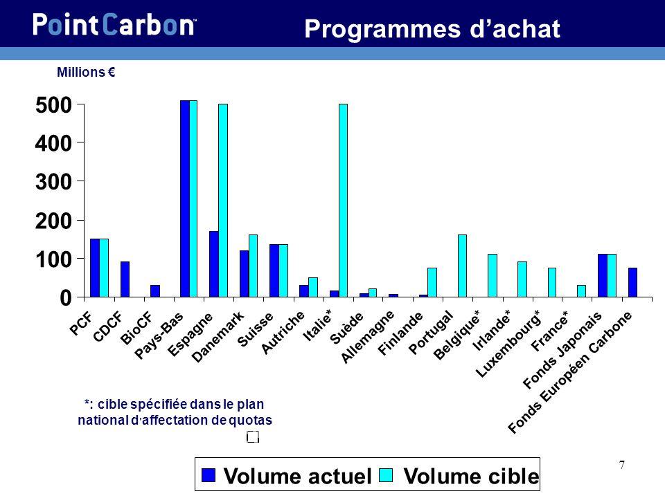 Fonds Européen Carbone