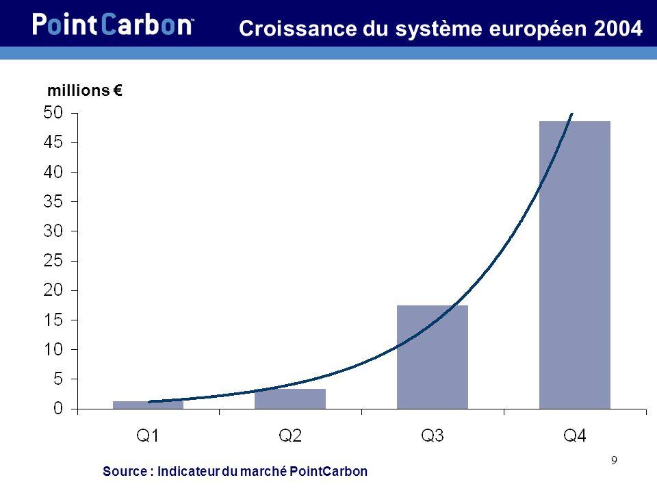 Croissance du système européen 2004