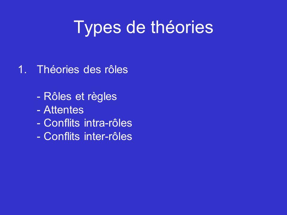 Types de théories Théories des rôles - Rôles et règles - Attentes