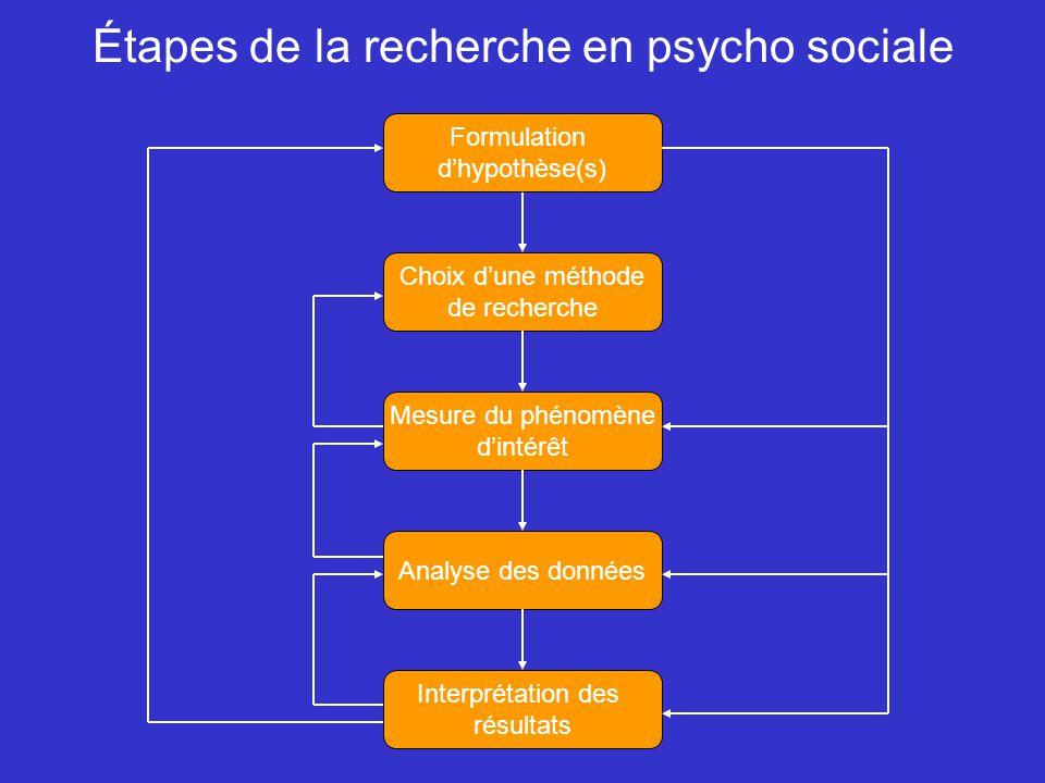 Étapes de la recherche en psycho sociale