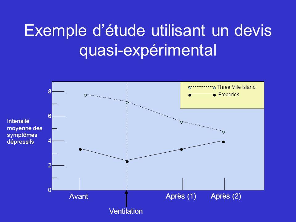 Exemple d'étude utilisant un devis quasi-expérimental
