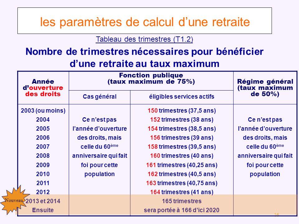 les paramètres de calcul d'une retraite