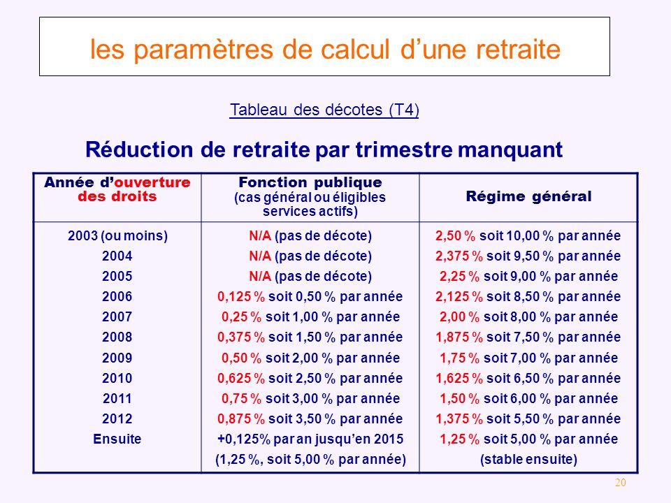 Réduction de retraite par trimestre manquant