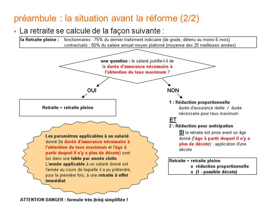 préambule : la situation avant la réforme (2/2)