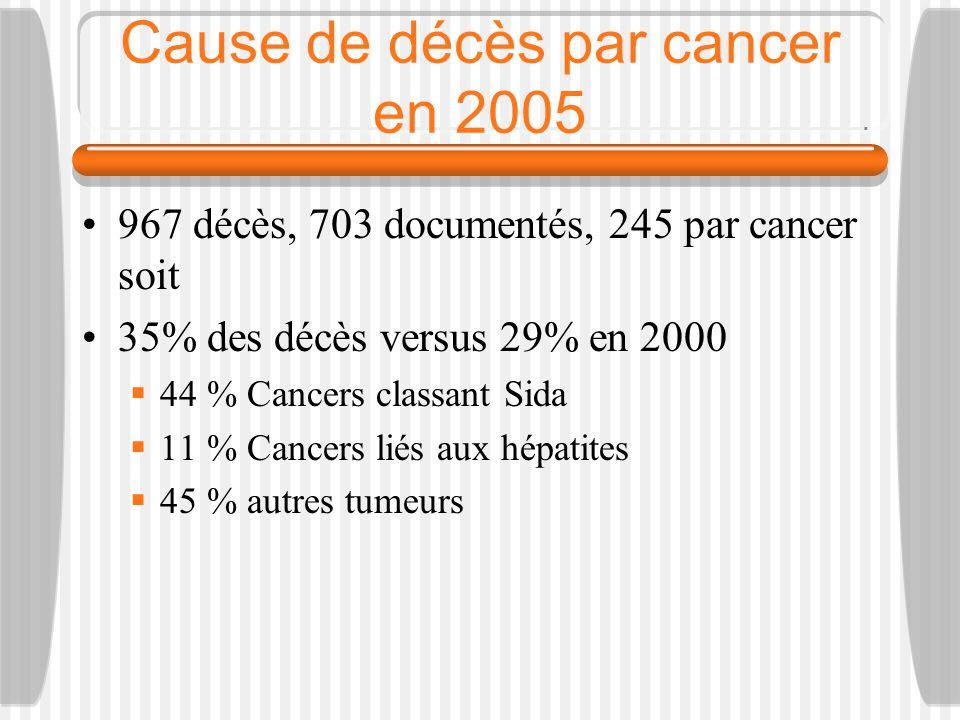 Cause de décès par cancer en 2005