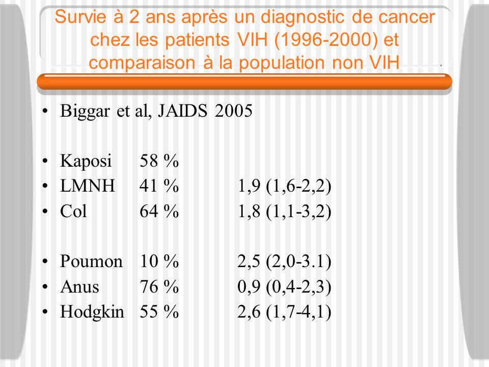 Survie à 2 ans après un diagnostic de cancer chez les patients VIH (1996-2000) et comparaison à la population non VIH