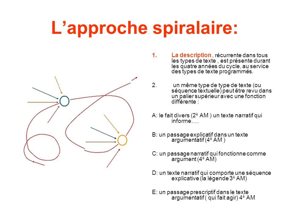 L'approche spiralaire: