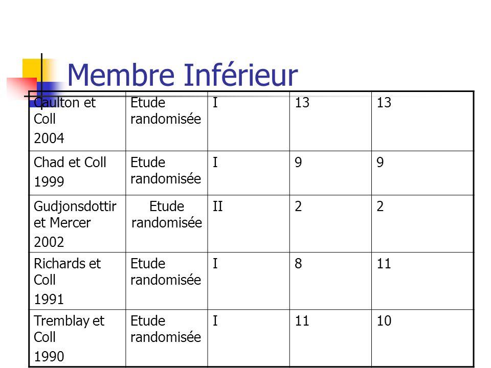 Membre Inférieur Caulton et Coll 2004 Etude randomisée I 13