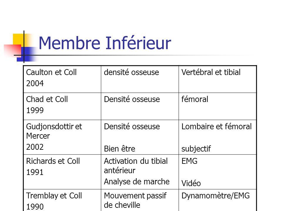 Membre Inférieur Caulton et Coll 2004 densité osseuse