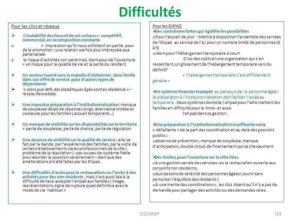 Difficultés Pour les clics et réseaux CID/ARSIF
