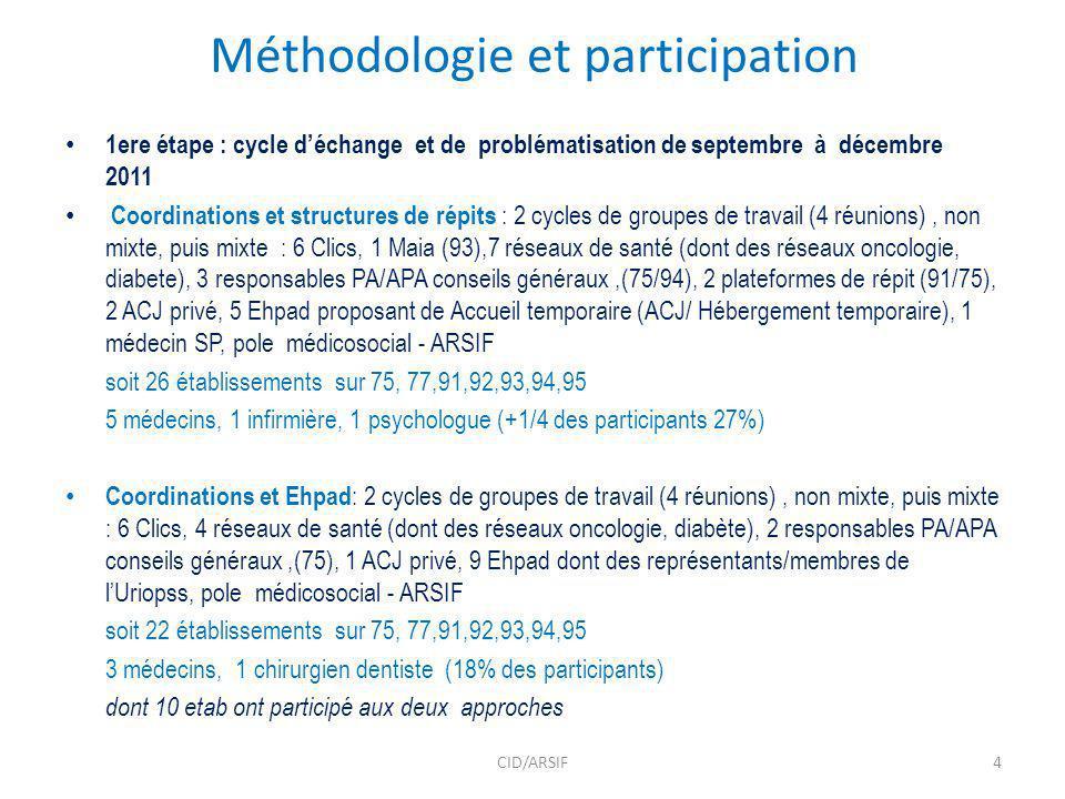 Méthodologie et participation