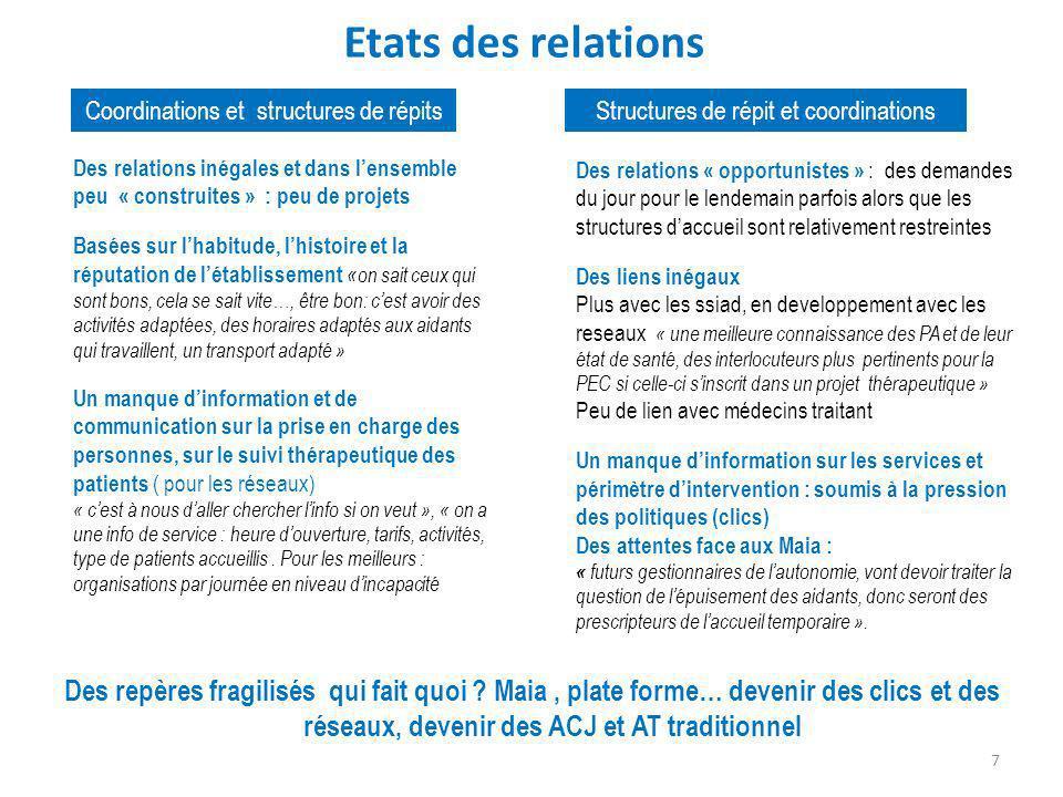 Etats des relations Coordinations et structures de répits. Structures de répit et coordinations.