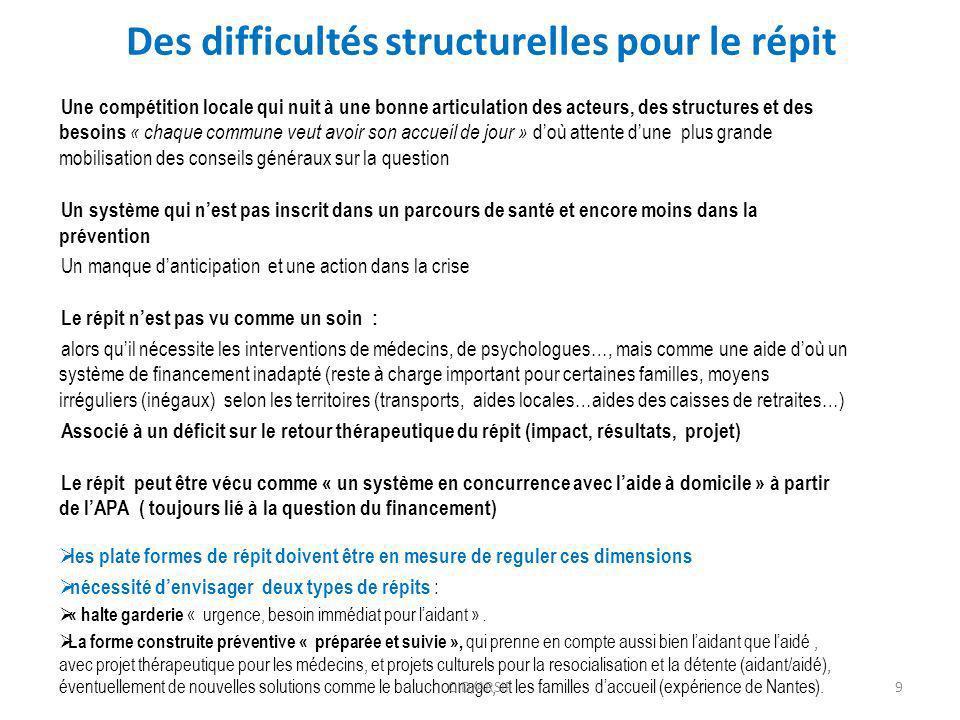 Des difficultés structurelles pour le répit