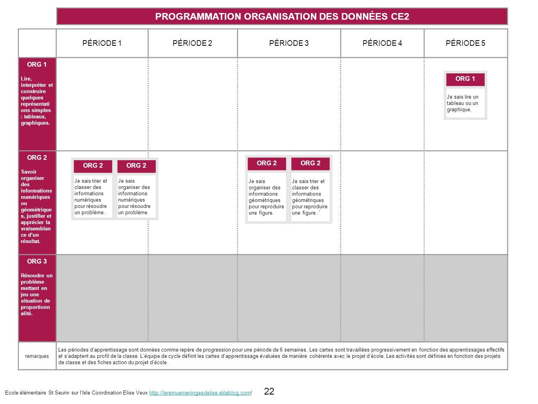 PROGRAMMATION ORGANISATION DES DONNÉES CE2