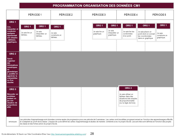 PROGRAMMATION ORGANISATION DES DONNÉES CM1