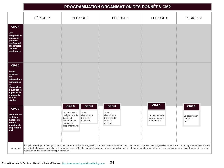 PROGRAMMATION ORGANISATION DES DONNÉES CM2