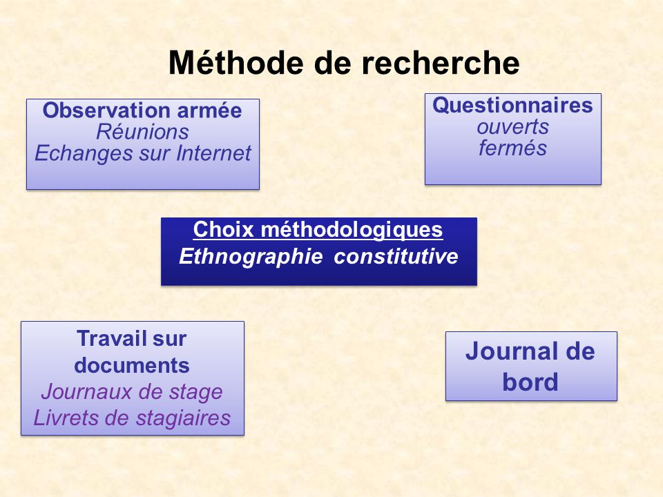 Choix méthodologiques Ethnographie constitutive