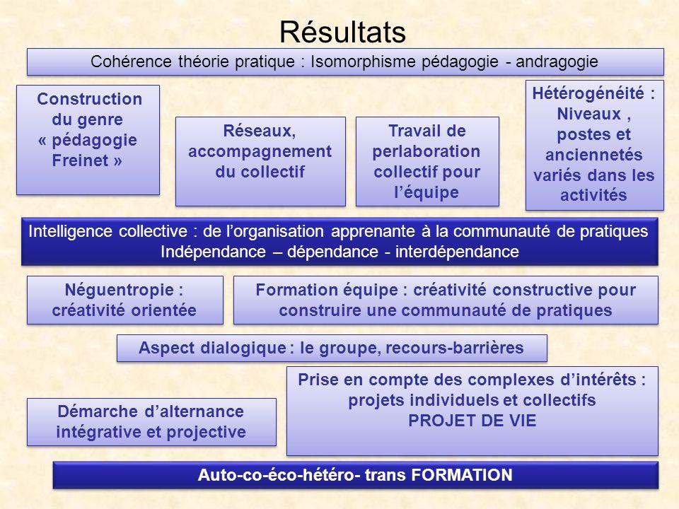 Résultats Cohérence théorie pratique : Isomorphisme pédagogie - andragogie.