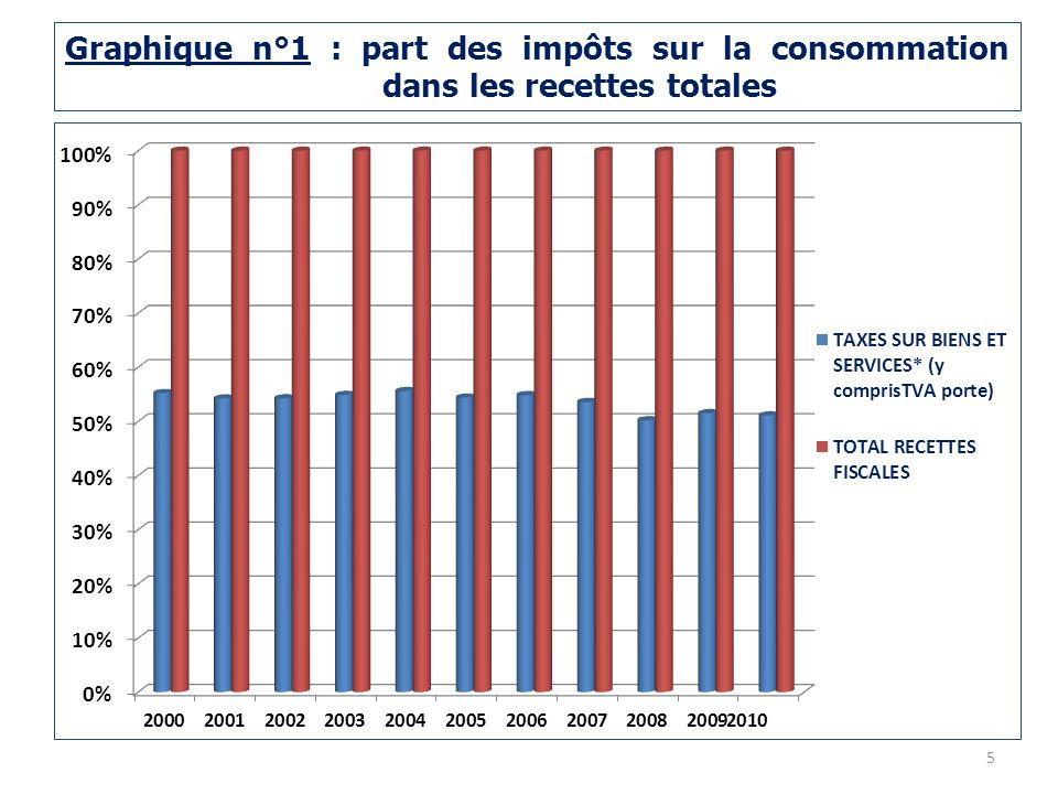 Graphique n°1 : part des impôts sur la consommation