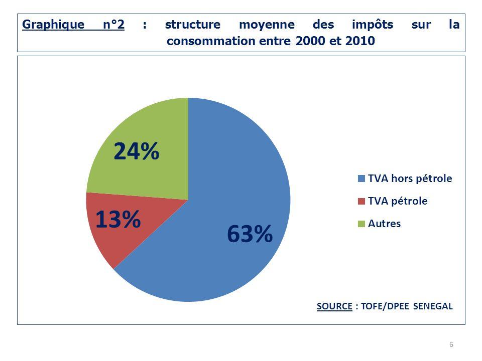 Graphique n°2 : structure moyenne des impôts sur la
