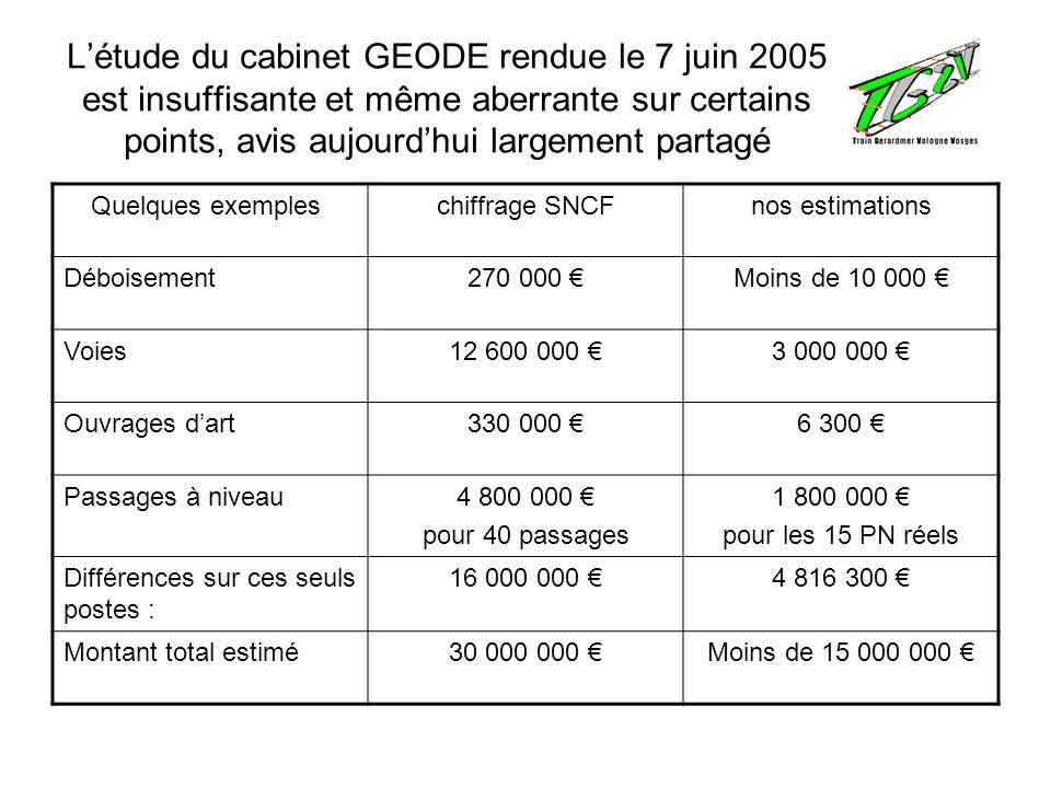 L'étude du cabinet GEODE rendue le 7 juin 2005 est insuffisante et même aberrante sur certains points, avis aujourd'hui largement partagé