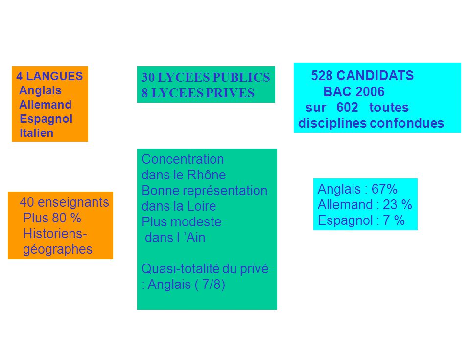 528 CANDIDATS 30 LYCEES PUBLICS BAC 2006 8 LYCEES PRIVES