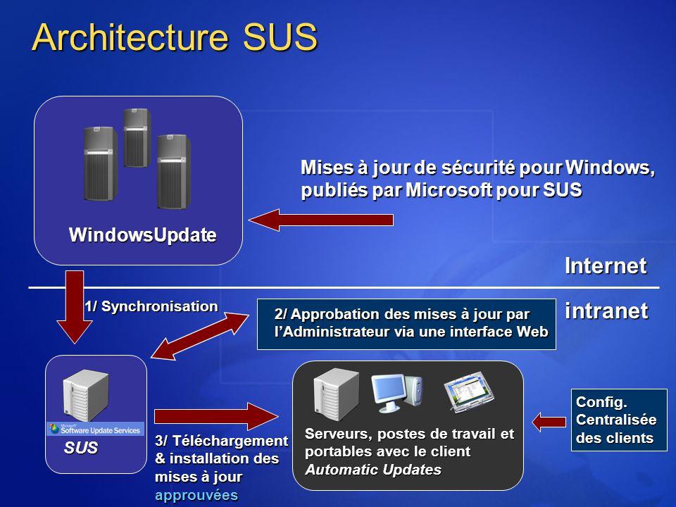 Architecture SUS Internet intranet