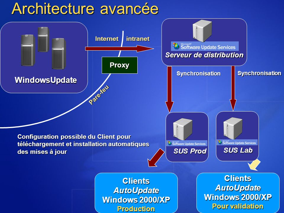 Windows 2000/XP Pour validation