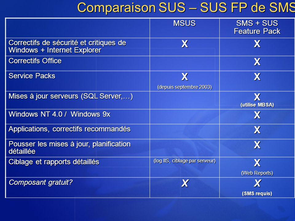 Comparaison SUS – SUS FP de SMS