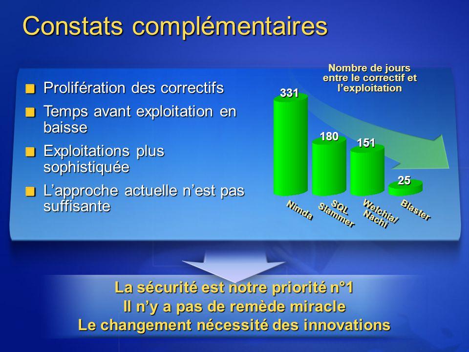 Constats complémentaires