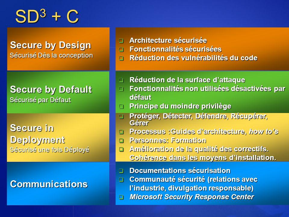 SD3 + C Secure by Design Sécurisé Dès la conception